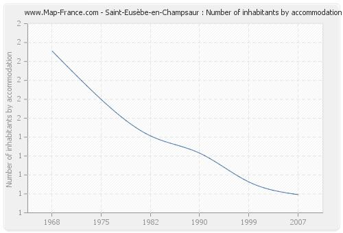 Saint-Eusèbe-en-Champsaur : Number of inhabitants by accommodation
