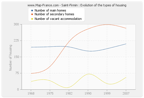 Saint-Firmin : Evolution of the types of housing