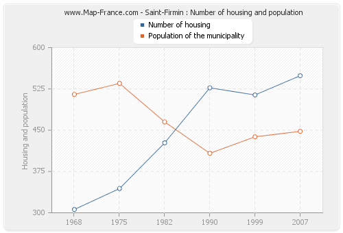 Saint-Firmin : Number of housing and population