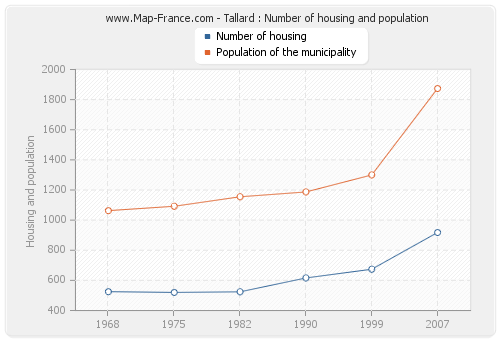 Tallard : Number of housing and population