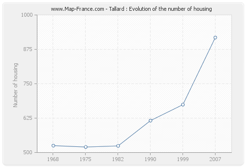 Tallard : Evolution of the number of housing