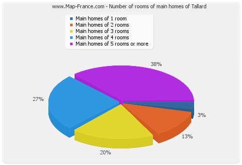 Number of rooms of main homes of Tallard