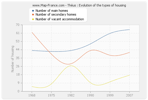 Théus : Evolution of the types of housing