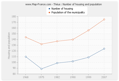 Théus : Number of housing and population