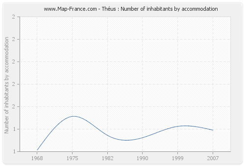 Théus : Number of inhabitants by accommodation