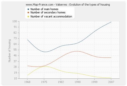 Valserres : Evolution of the types of housing