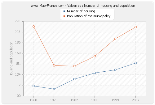 Valserres : Number of housing and population