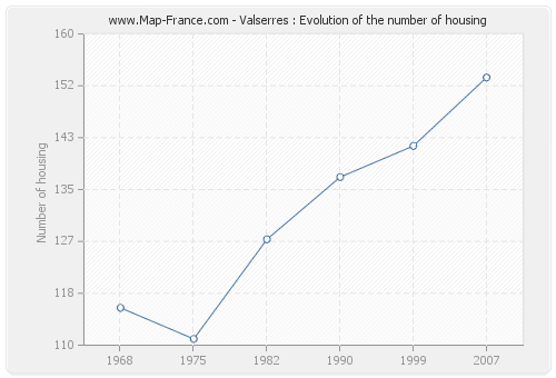 Valserres : Evolution of the number of housing