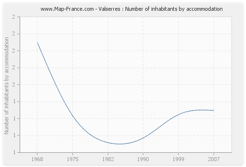 Valserres : Number of inhabitants by accommodation
