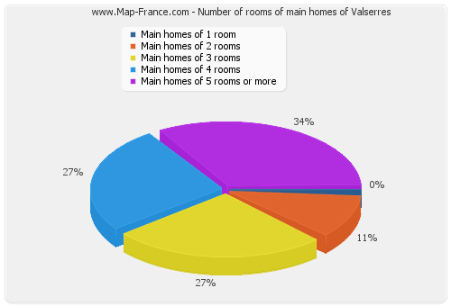 Number of rooms of main homes of Valserres