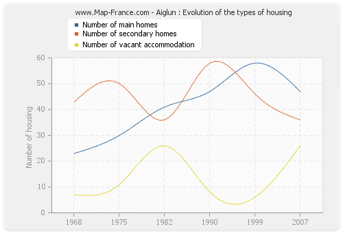 Aiglun : Evolution of the types of housing