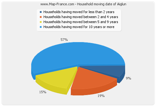 Household moving date of Aiglun