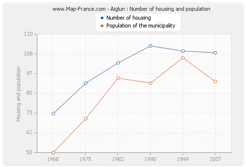 Aiglun : Number of housing and population