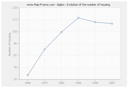 Aiglun : Evolution of the number of housing