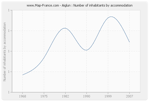 Aiglun : Number of inhabitants by accommodation