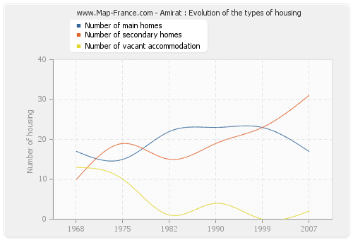 Amirat : Evolution of the types of housing