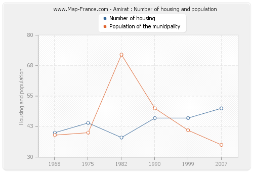 Amirat : Number of housing and population