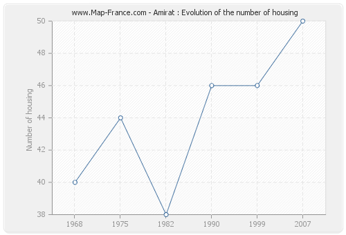 Amirat : Evolution of the number of housing