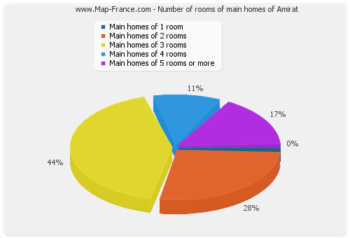 Number of rooms of main homes of Amirat