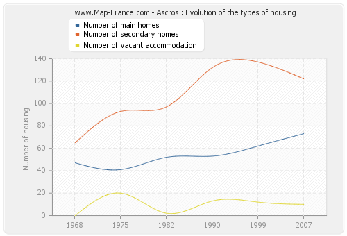 Ascros : Evolution of the types of housing