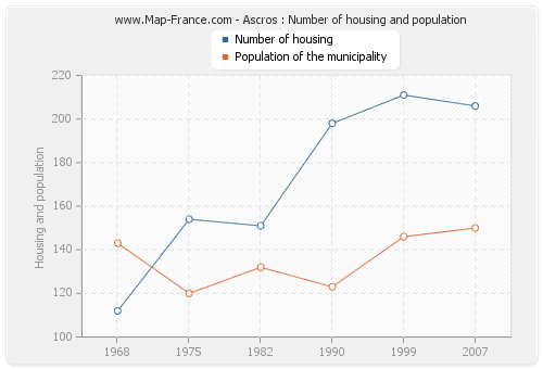 Ascros : Number of housing and population