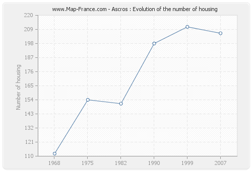 Ascros : Evolution of the number of housing