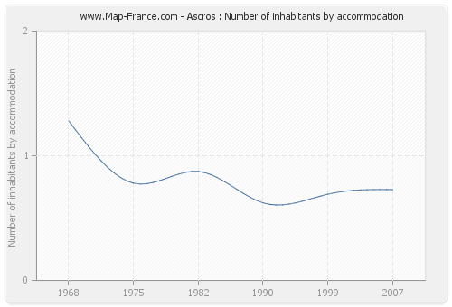 Ascros : Number of inhabitants by accommodation