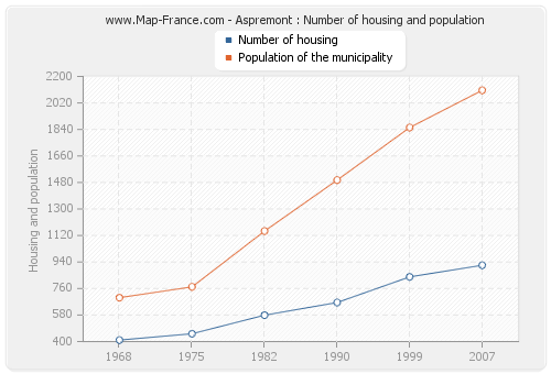 Aspremont : Number of housing and population