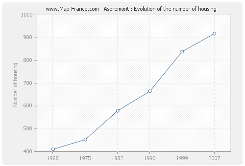 Aspremont : Evolution of the number of housing