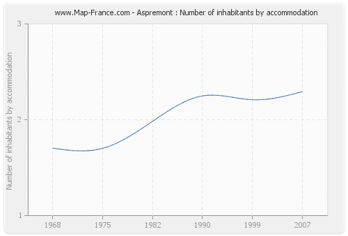 Aspremont : Number of inhabitants by accommodation