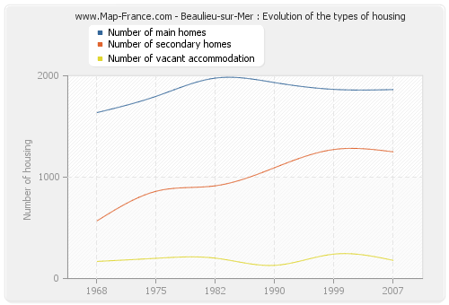 Beaulieu-sur-Mer : Evolution of the types of housing