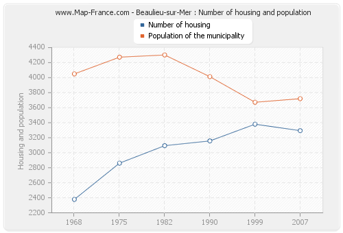 Beaulieu-sur-Mer : Number of housing and population