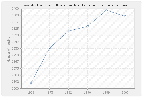 Beaulieu-sur-Mer : Evolution of the number of housing