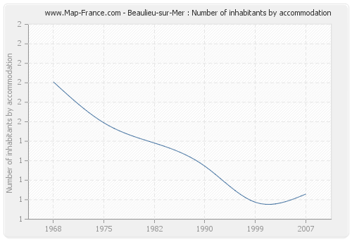 Beaulieu-sur-Mer : Number of inhabitants by accommodation