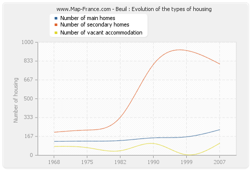 Beuil : Evolution of the types of housing