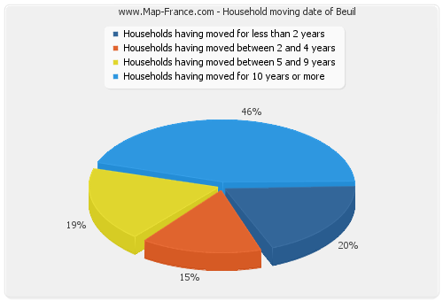 Household moving date of Beuil