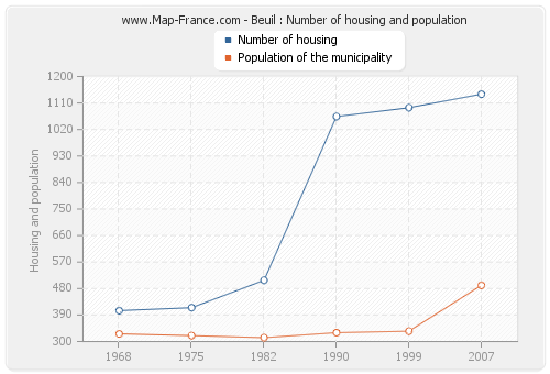Beuil : Number of housing and population