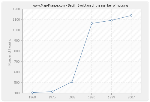 Beuil : Evolution of the number of housing