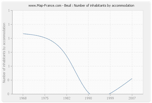 Beuil : Number of inhabitants by accommodation