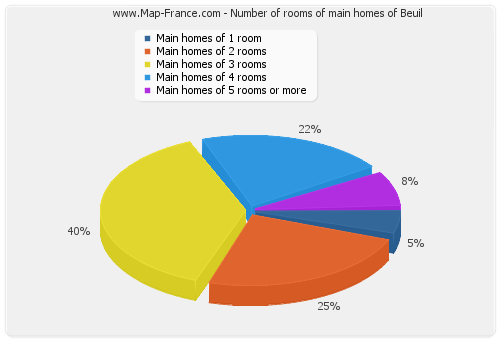 Number of rooms of main homes of Beuil