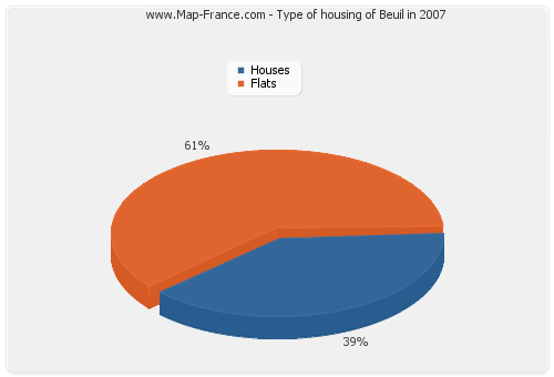 Type of housing of Beuil in 2007