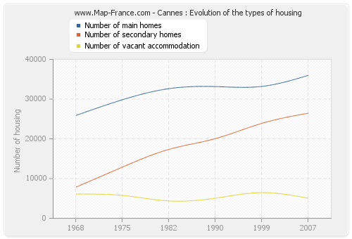 Cannes : Evolution of the types of housing
