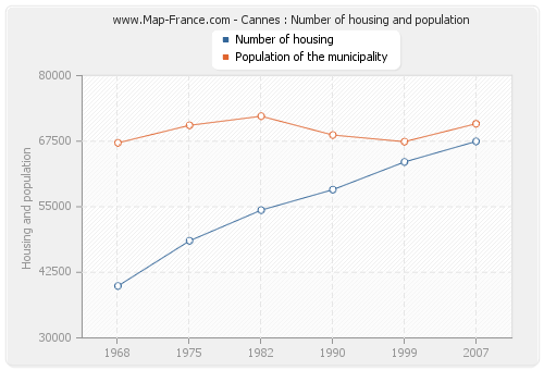Cannes : Number of housing and population