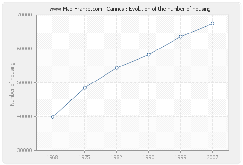Cannes : Evolution of the number of housing