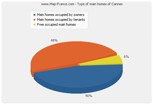 Type of main homes of Cannes