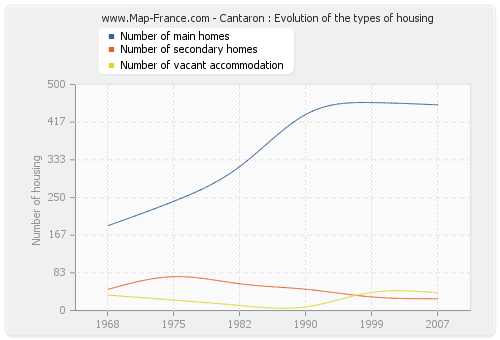 Cantaron : Evolution of the types of housing