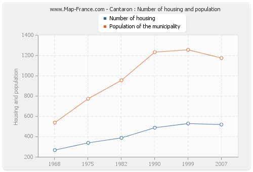 Cantaron : Number of housing and population