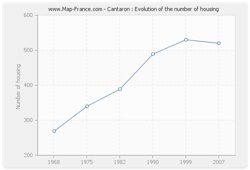 Cantaron : Evolution of the number of housing