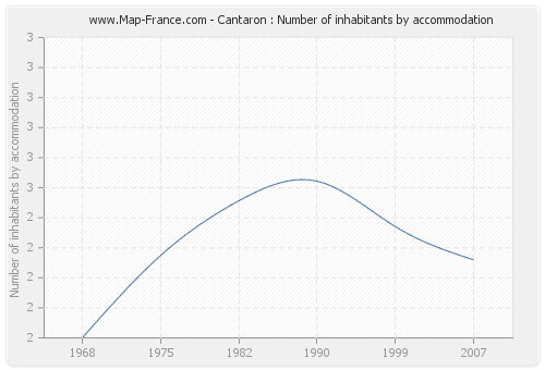 Cantaron : Number of inhabitants by accommodation