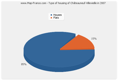 Type of housing of Châteauneuf-Villevieille in 2007
